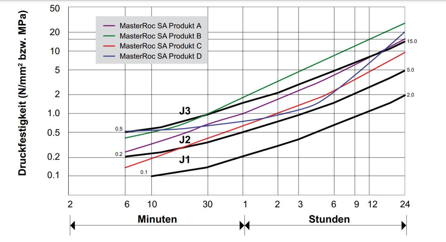 Преимущества нещелочных ускорителей твердения серии MasterRoc в сравнении со стандартными рекомендациями J1, J2 и J3 при наборе торкрет-бетонами прочности на сжатие (Druckfestigkeit).